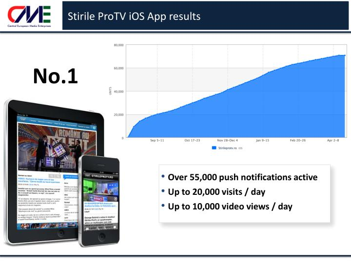Stirile ProTV iOS App results
