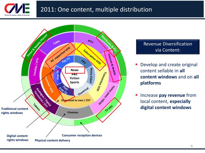 2011: One content, multiple distribution