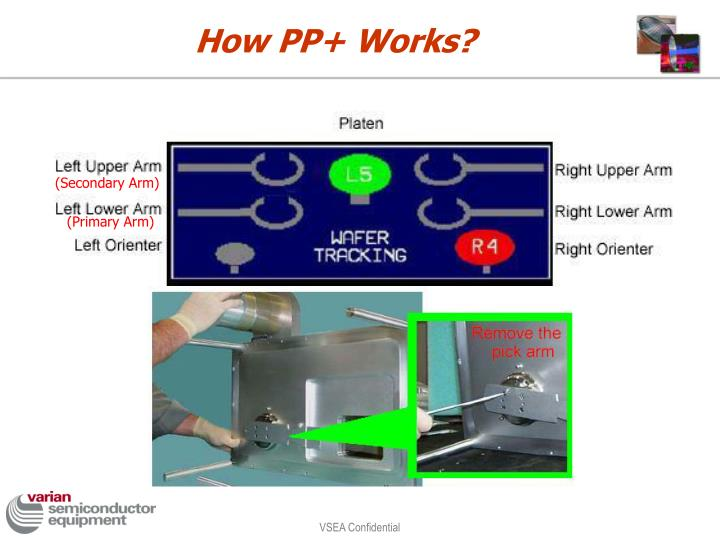 How PP+ Works?