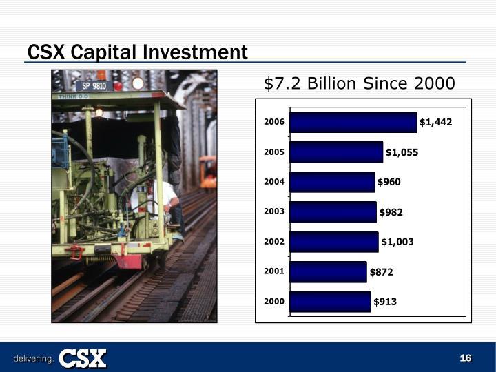 CSX Capital Investment