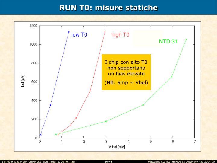 RUN T0: misure statiche