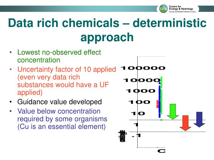 Data rich chemicals – deterministic approach