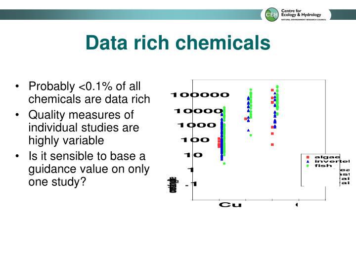 Data rich chemicals
