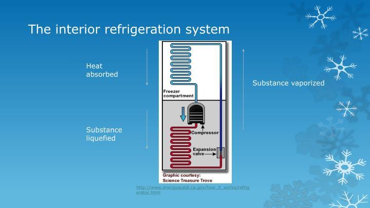 The interior refrigeration system
