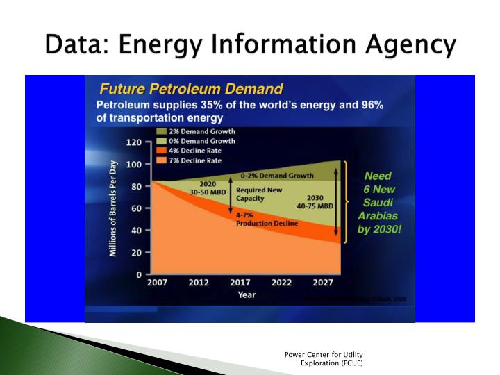 Data energy information agency