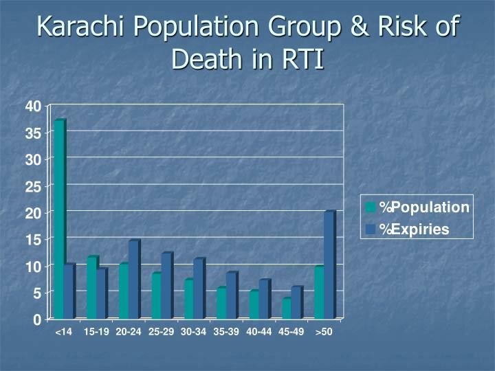 Karachi Population Group & Risk of Death in RTI