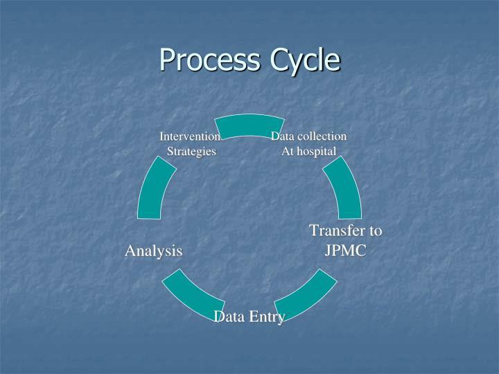 Process Cycle