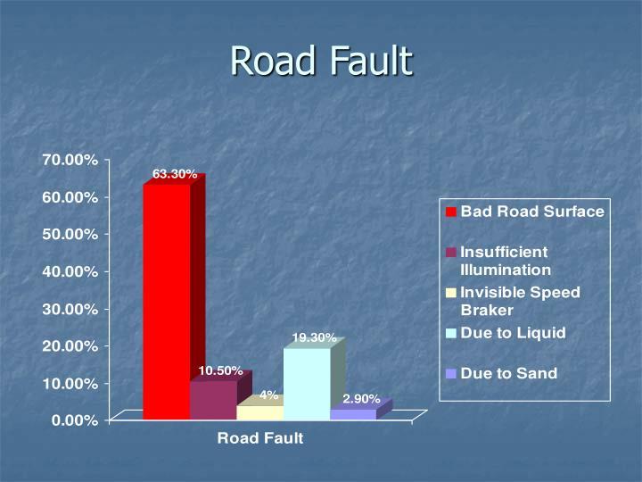 Road Fault