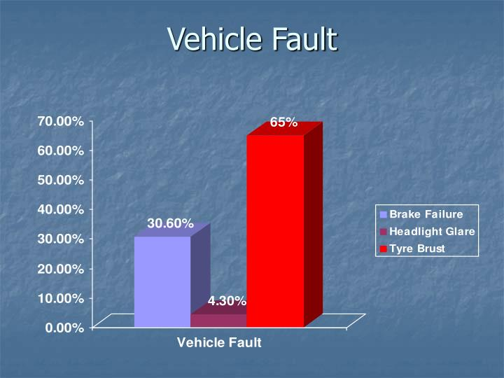 Vehicle Fault