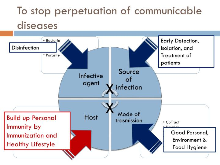 To stop perpetuation of communicable diseases