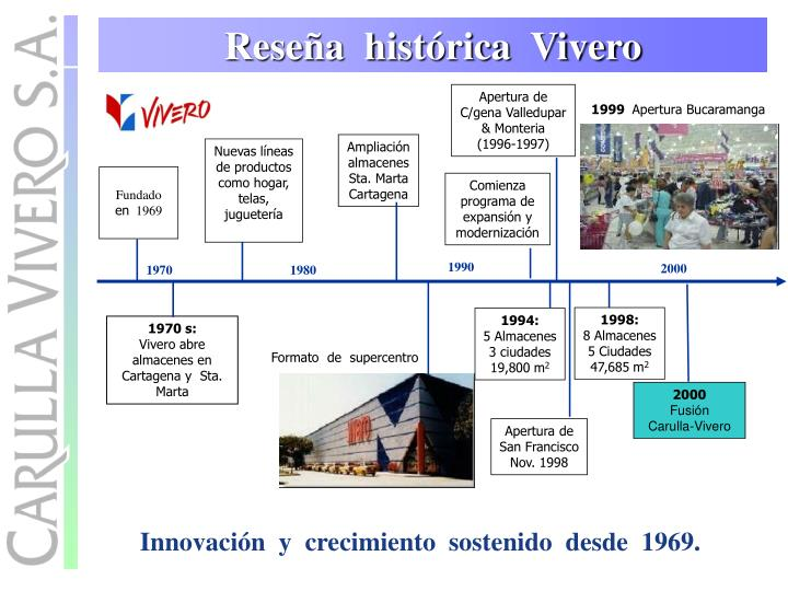 Apertura de C/gena Valledupar & Monteria       (1996-1997)