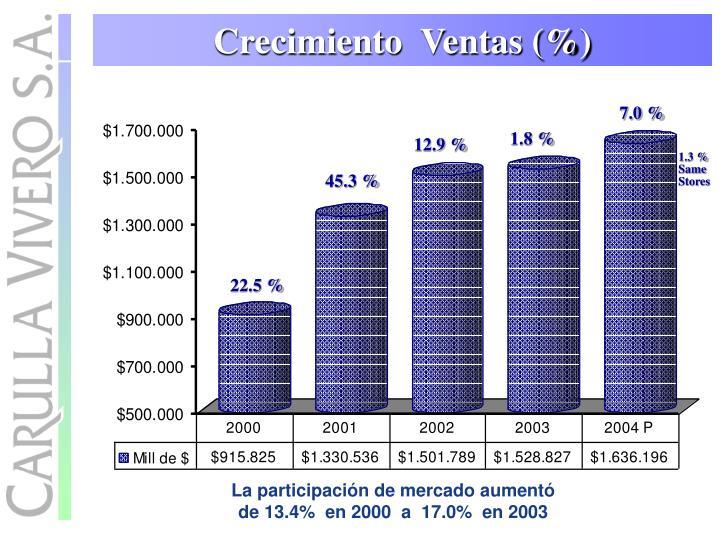 Crecimiento  Ventas (%)