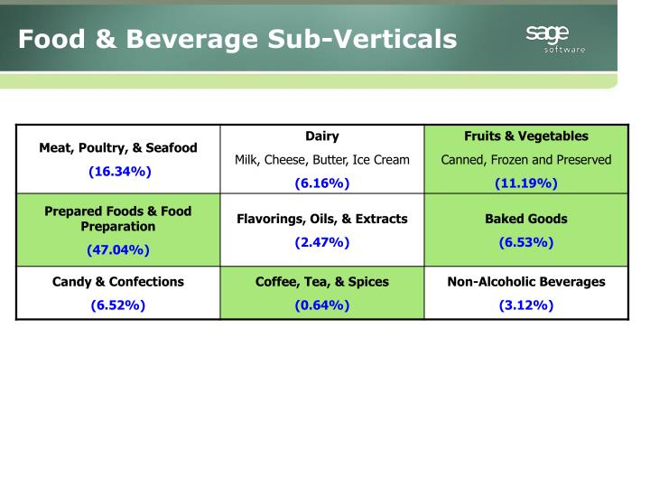 Food & Beverage Sub-Verticals