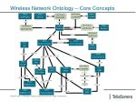 wireless network ontology core concepts