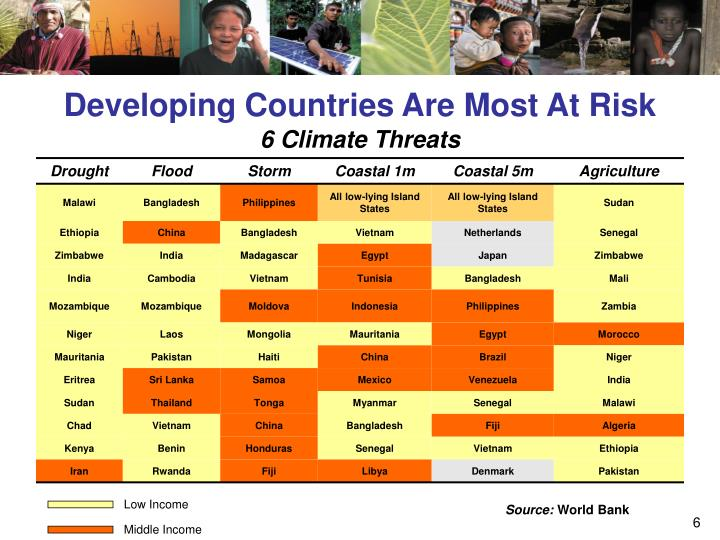Developing Countries Are Most At Risk