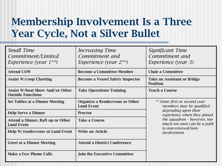 Membership Involvement Is a Three Year Cycle, Not a Silver Bullet
