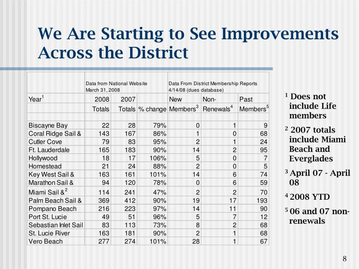 We Are Starting to See Improvements Across the District