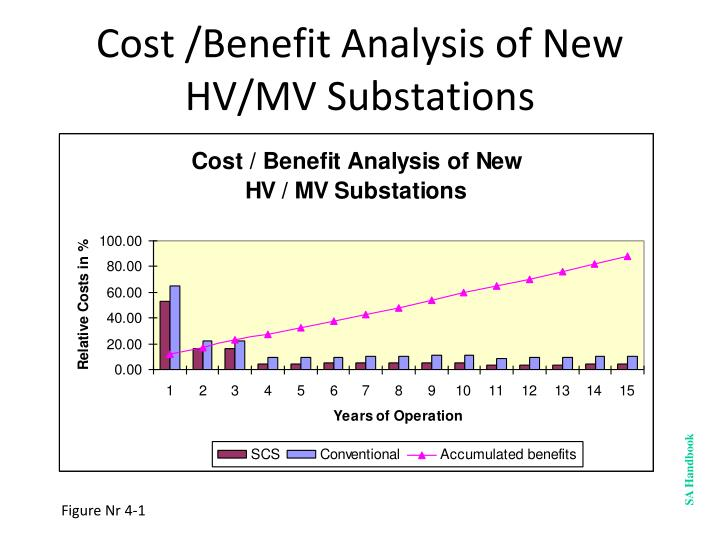 Cost benefit analysis of new hv mv substations