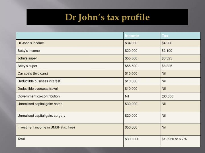 Dr John's tax profile