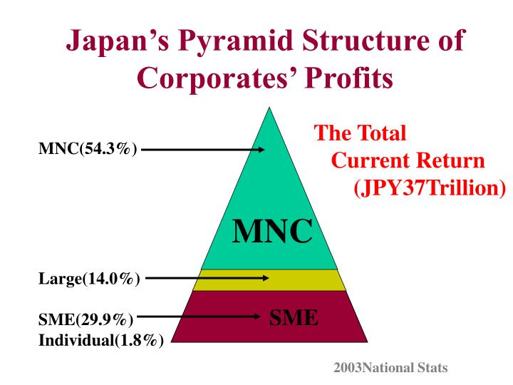 Japan s pyramid structure of corporates profits