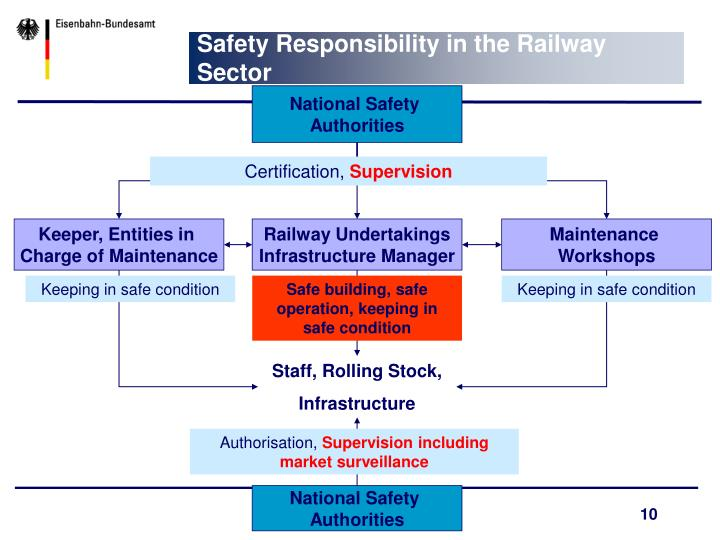 Safety Responsibility in the Railway Sector