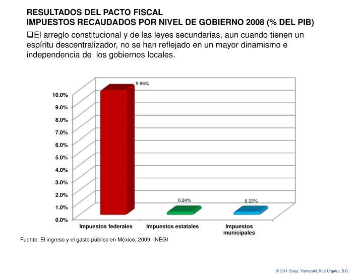 RESULTADOS DEL PACTO FISCAL