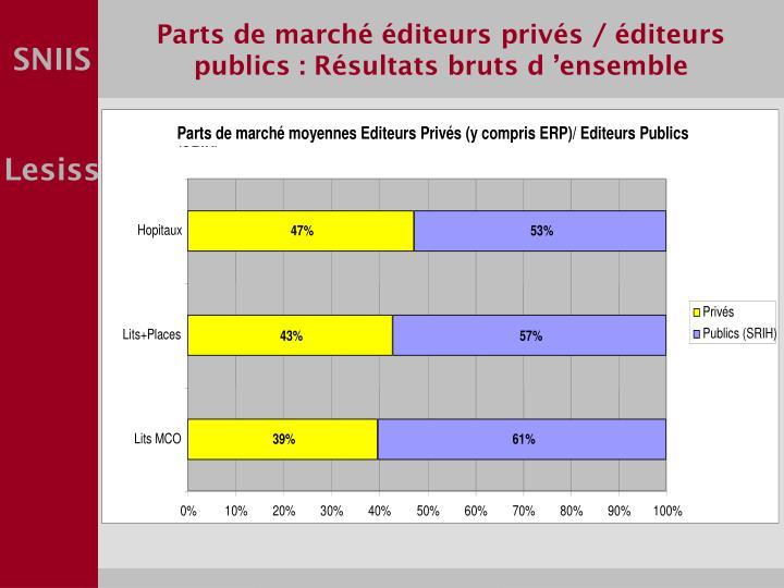 Parts de marché éditeurs privés / éditeurs publics : Résultats bruts d'ensemble