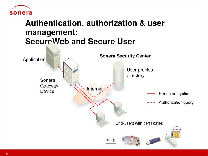 Authentication, authorization & user management: