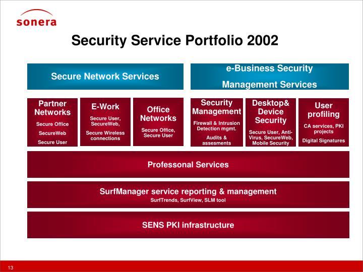Security Service Portfolio 2002