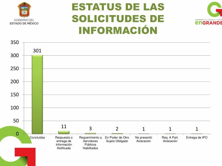 ESTATUS DE LAS SOLICITUDES DE INFORMACIÓN