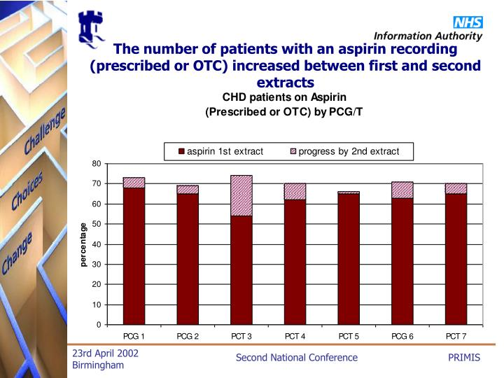 The number of patients with an aspirin recording (prescribed or OTC) increased between first and second extracts