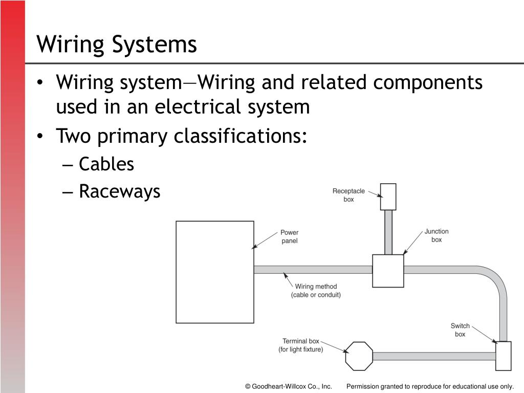 PPT - Wiring Systems PowerPoint Presentation, free download ... To Wiring System on construction system, chassis system, gsm alarm system, roofing system, festoon track system, motor system, floors system, kitchen system, fuel system, alice system, networking system, oil system, clutch system, windows system, wired network system,