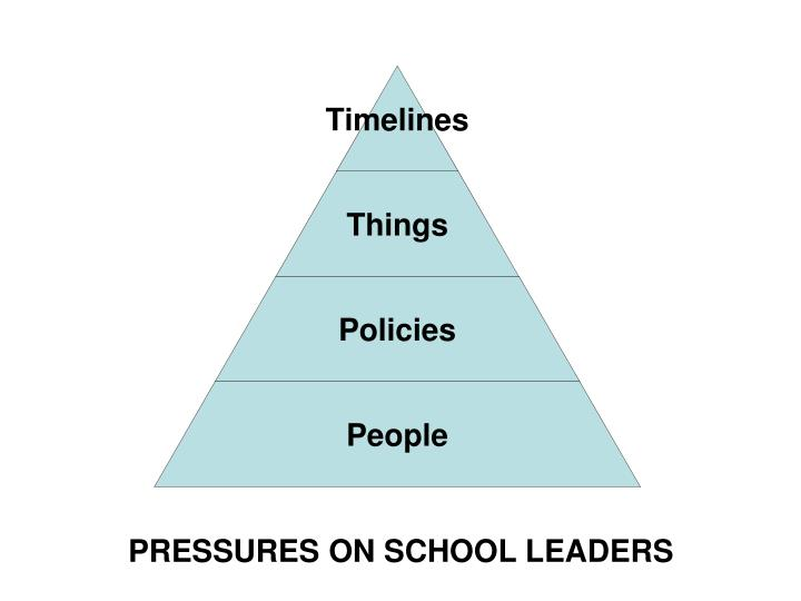 PRESSURES ON SCHOOL LEADERS