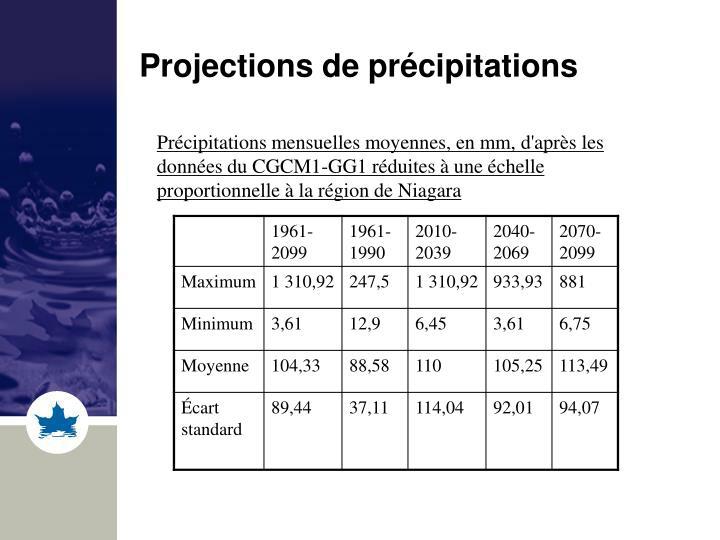 Projections de précipitations