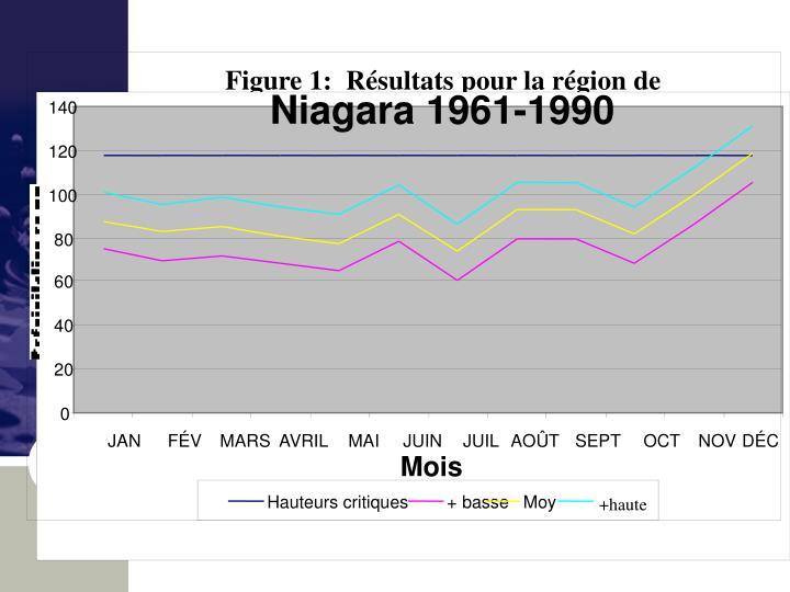 Figure 1:  Résultats pour la région de Niagara (1961-1990)