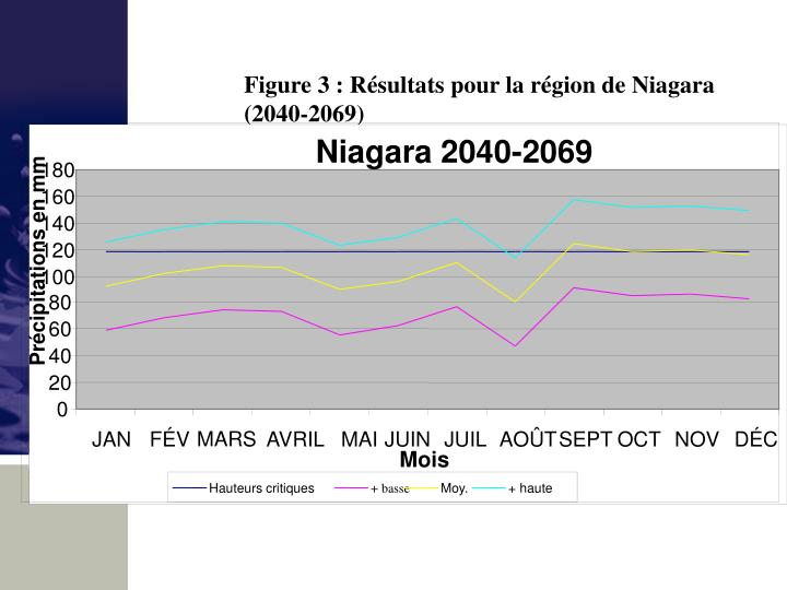 Figure 3 : Résultats pour la région de Niagara (2040-2069)