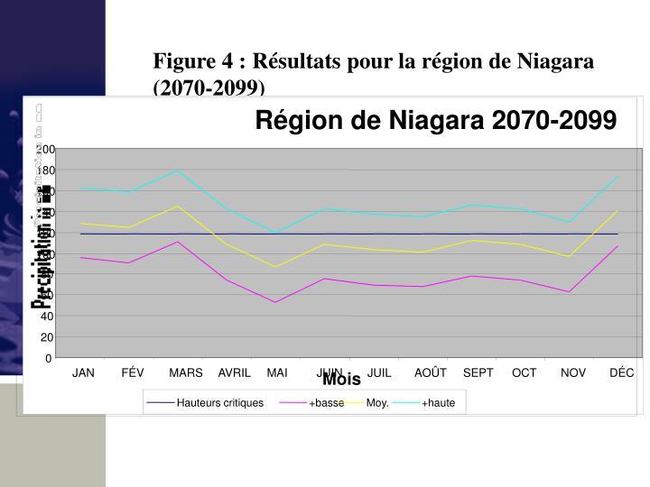 Figure 4 : Résultats pour la région de Niagara (2070-2099)