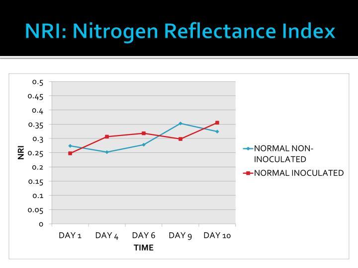 NRI: Nitrogen Reflectance Index