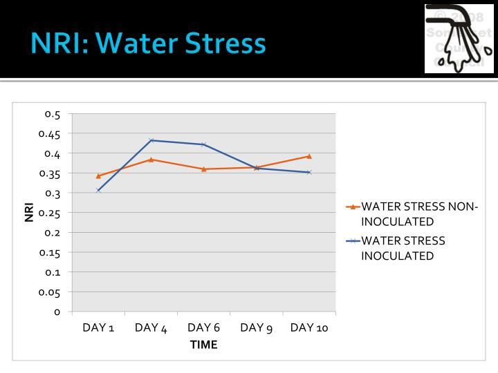 NRI: Water Stress