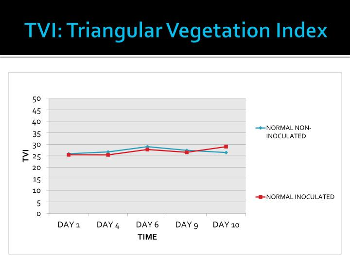 TVI: Triangular Vegetation Index
