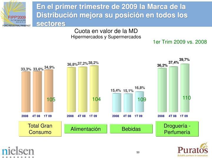 En el primer trimestre de 2009 la Marca de la Distribución mejora su posición en todos los sectores