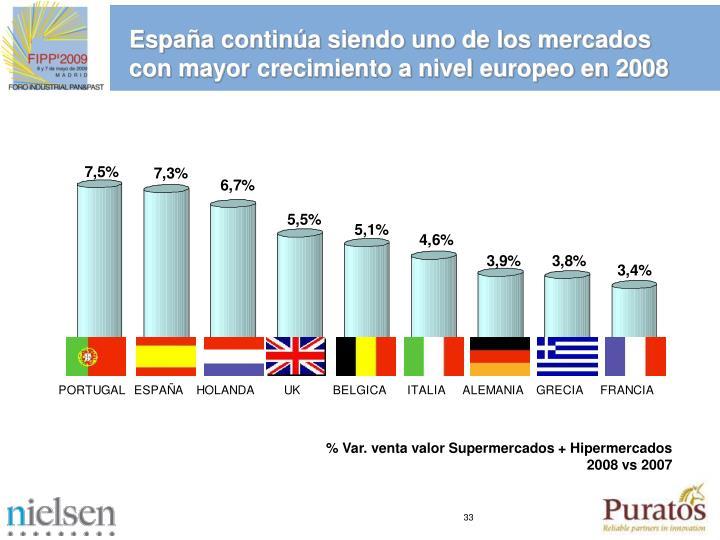 España continúa siendo uno de los mercados con mayor crecimiento a nivel europeo en 2008