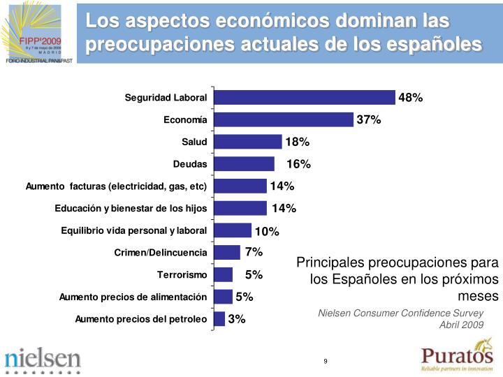 Los aspectos económicos dominan las preocupaciones actuales de los españoles