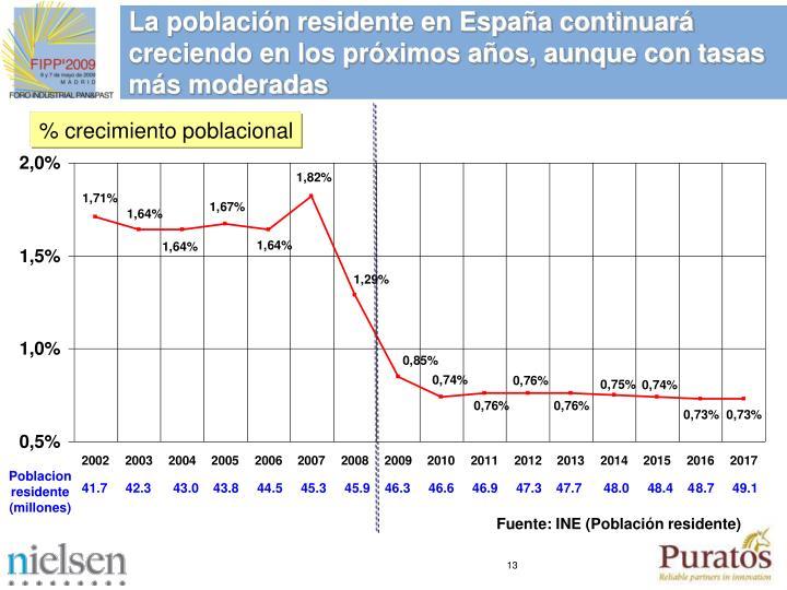 La población residente en España continuará creciendo en los próximos años, aunque con tasas más moderadas