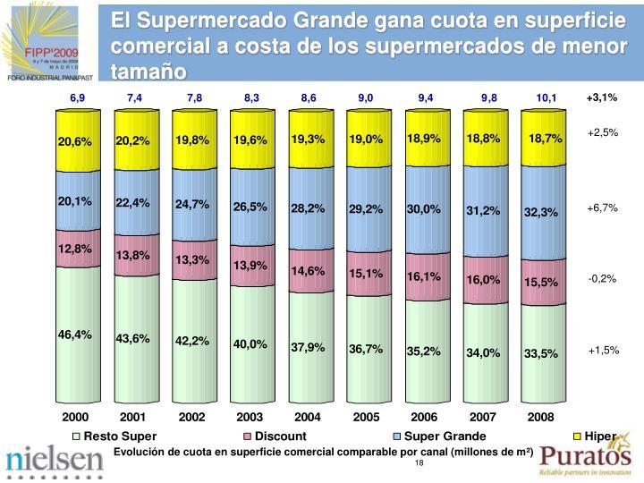 El Supermercado Grande gana cuota en superficie comercial a costa de los supermercados de menor tamaño