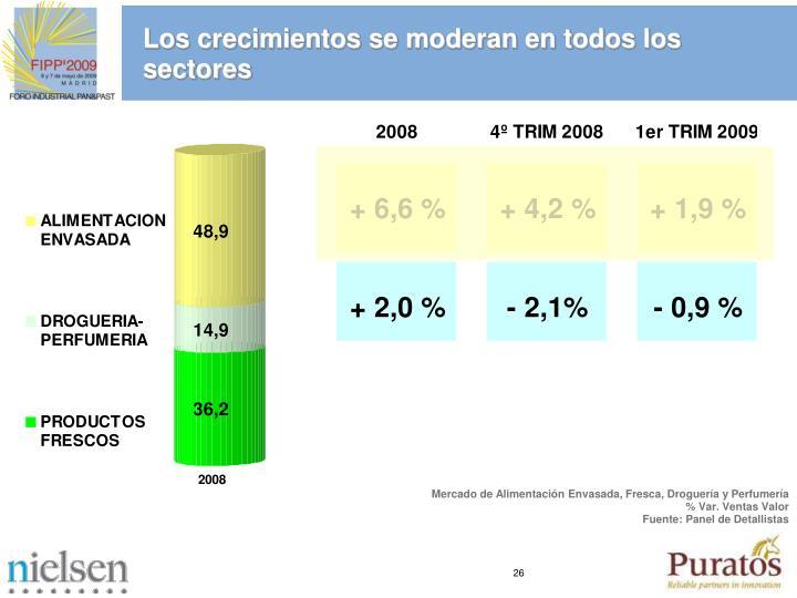 Los crecimientos se moderan en todos los sectores