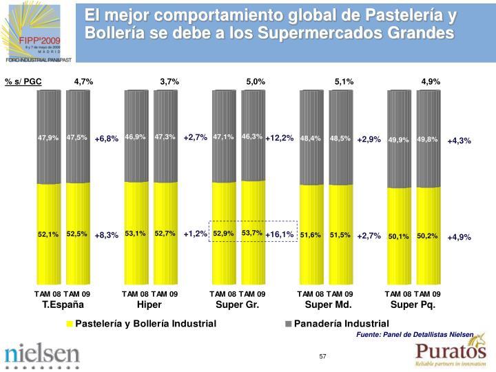 El mejor comportamiento global de Pastelería y Bollería se debe a los Supermercados Grandes