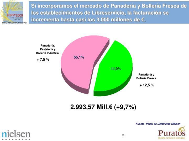 Si incorporamos el mercado de Panadería y Bollería Fresca de los establecimientos de Libreservicio, la facturación se incrementa hasta casi los 3.000 millones de €.