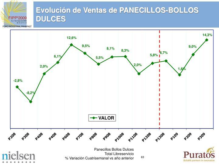 Evolución de Ventas de PANECILLOS-BOLLOS DULCES