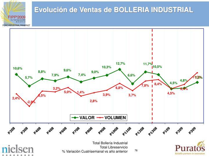 Evolución de Ventas de BOLLERIA INDUSTRIAL